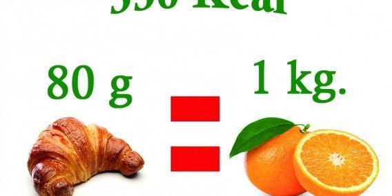 Calorias Croissant y Naranjas